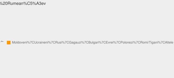 Nationalitati Satul Rumeanţev
